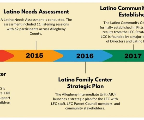 Latino Family Center Begins Planned Transition to LCC